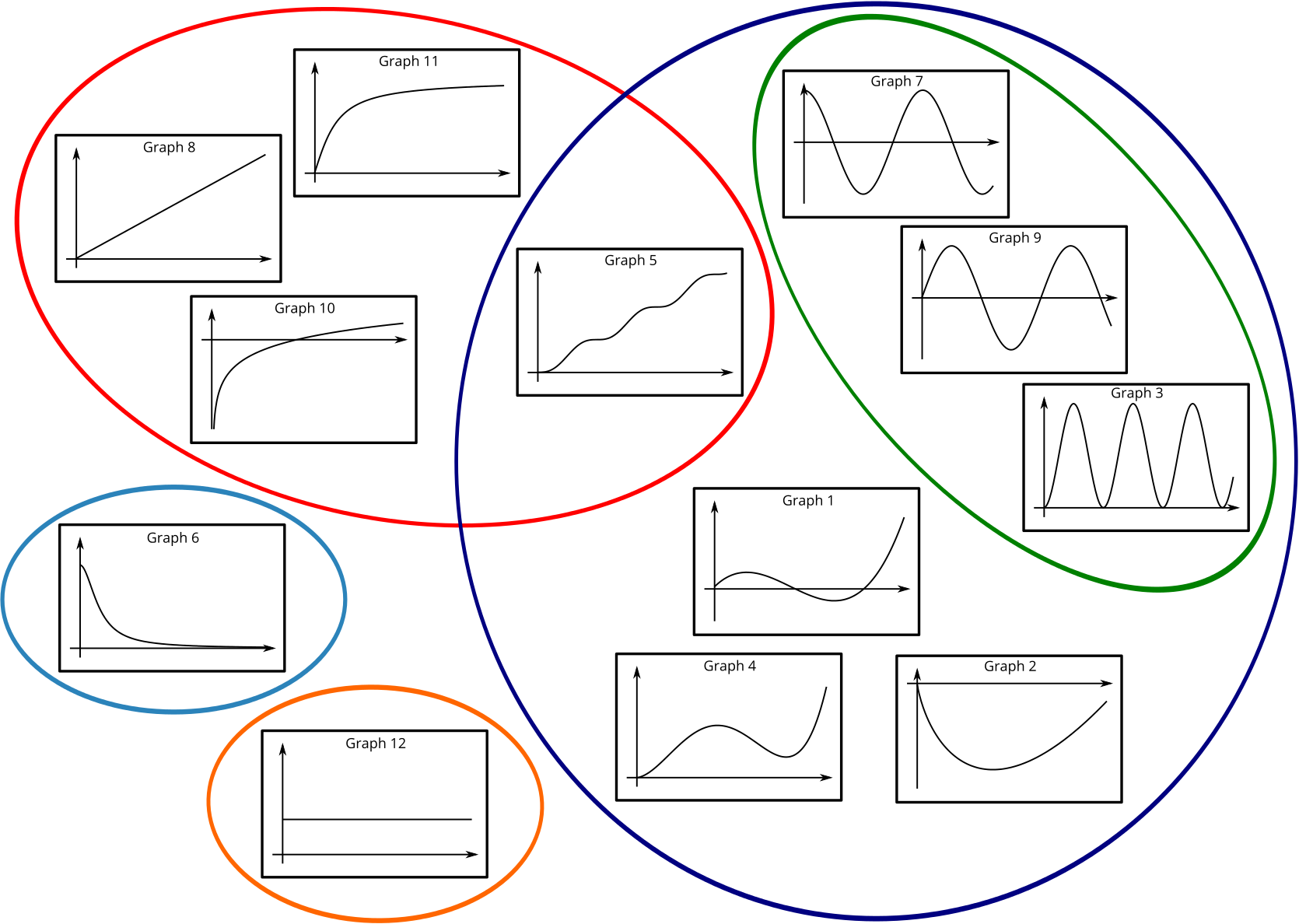 A Venn diagram classifying the graphs into different categories that have common subgroups.