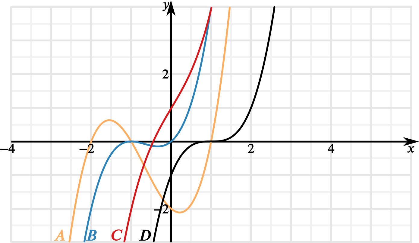plot of 4 cubic curves coloured red, black, blue and orange, intersecting the x axis in 1, 2 or 3 points.