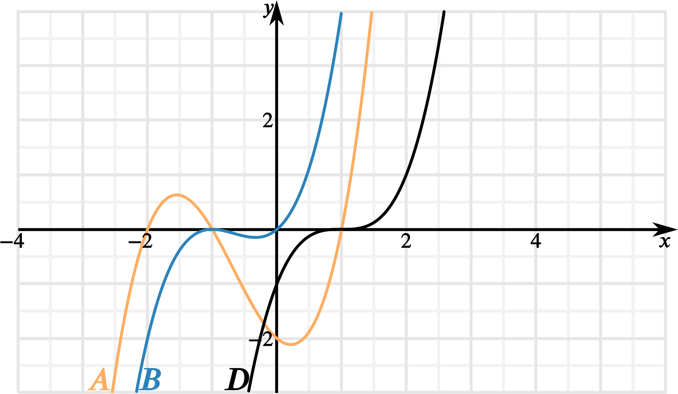 The black, blue and orange cubic curves