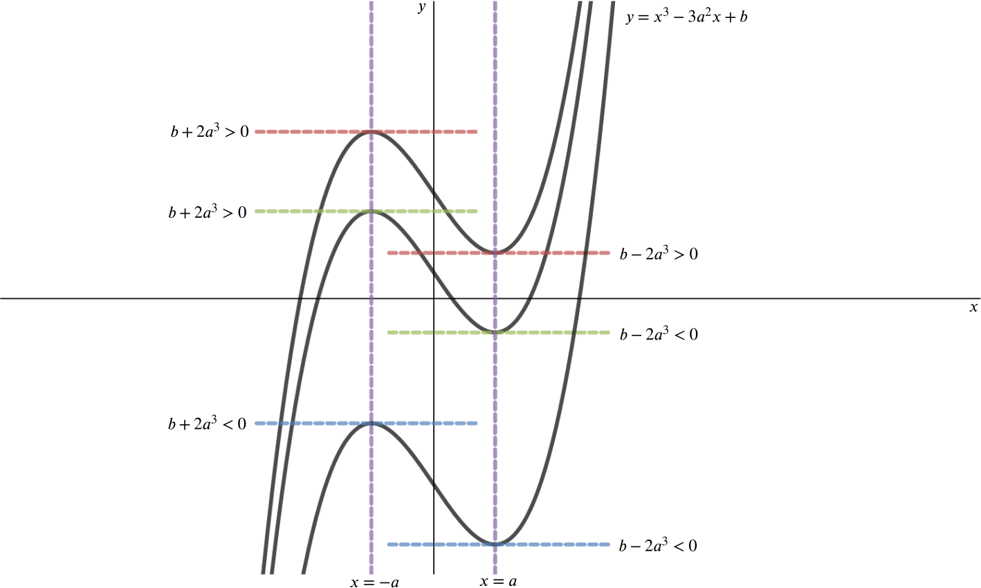 the illustration of the three types of stationary points on a graph Gradients of tangents to curves the derivative of a function for some particular value is also the gradient of the graph of the function at that point example a.