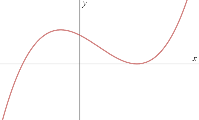Graph of f, a cubic S-shaped curve starting in the third quadrant and ending in the first quadrant, intersecting the x-axis at a negative value and touching the x-axis at a positive value