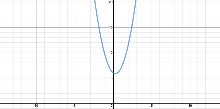 Graph of the function. It is a parabola with minimum at x = 1 over 4.