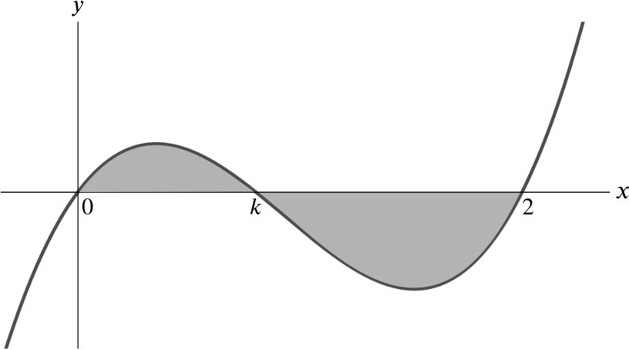 Graph of a cubic that tends to infinity as x tends to infinity and tends to minus infinity as x tends to minus infinity. It crosses the axis 3 times, at 0, k and 2. The area under the graph for 0 less than x less than k, and the area above the graph for k less than x less than 2, are both shaded.