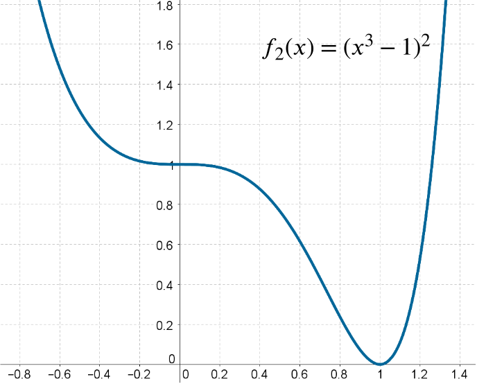 Graph of the described function. It has turning points where described and touches the x axis at (1,0). It tends to positive infinity as x tends to plus or minus infinity.