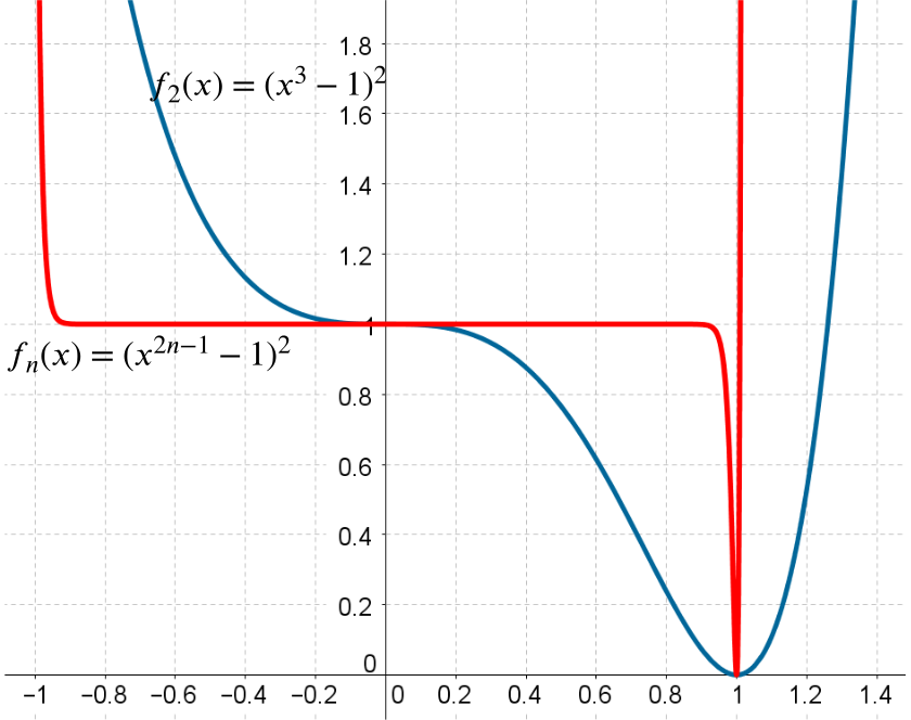 The previous graph with the graph of f_n for large n drawn. The graph is close to 1 for x inbetween -1 and 1, and decreases very quickly down to 0 as x reaches 1 and then up toward infinity, and increases very quickly toward infinity as x reaches -1.