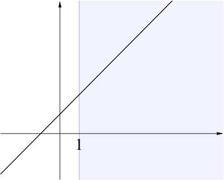line which lies above the n-axis when n is greater than 1