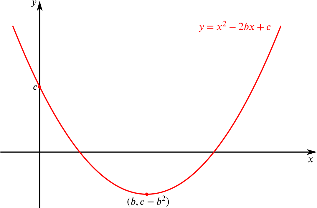 A sketch of a parabola with vertex at b, c minus b squared