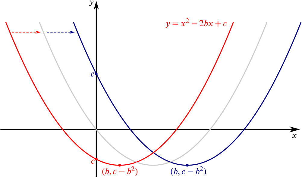 A sketch of a parabola with vertex at b, c minus b squared together with the same parabola shifted