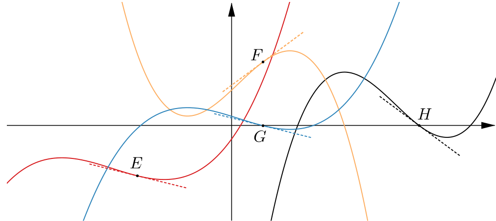 Plots of the four functions above with a point on each being highlighted as E, F, G, H.