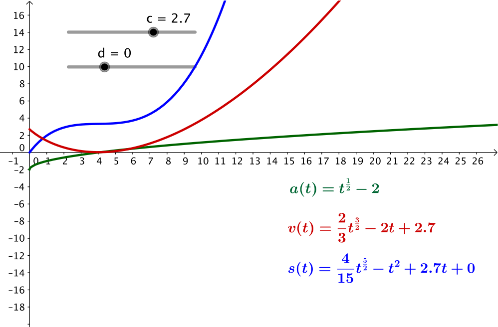 showing the graphs when c is approximately 2.7 so the minimum value of the curve is zero.
