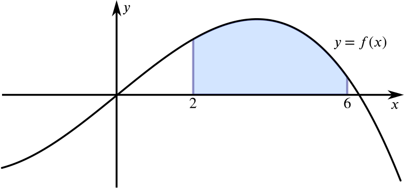 Plot of y equal f of x with a shaded region between x = 2 and x = 6.