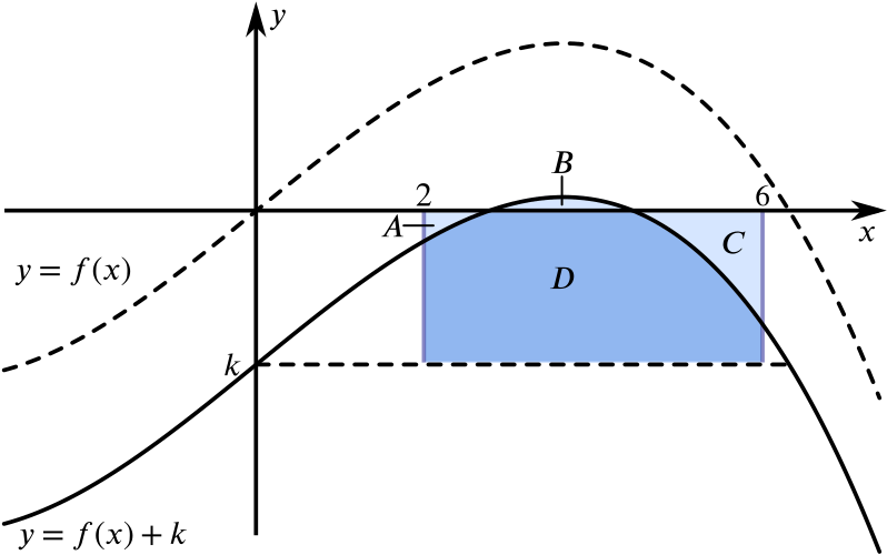The area between y = f of x plus k , the x axis and the lines x = 2 and x = 6.