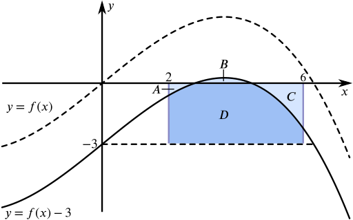 The curve y = f of x translated downwards such that f of 2 and 6 are negative but part of the curve between is above the x axis.