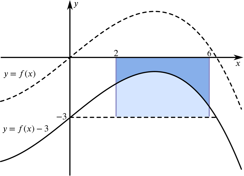 The curve y = f of x translated downwards such that the entire curve is under the x axis.