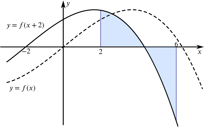 The area between y = f of x + 2, the x axis and the lines x = 2 and x = 6.