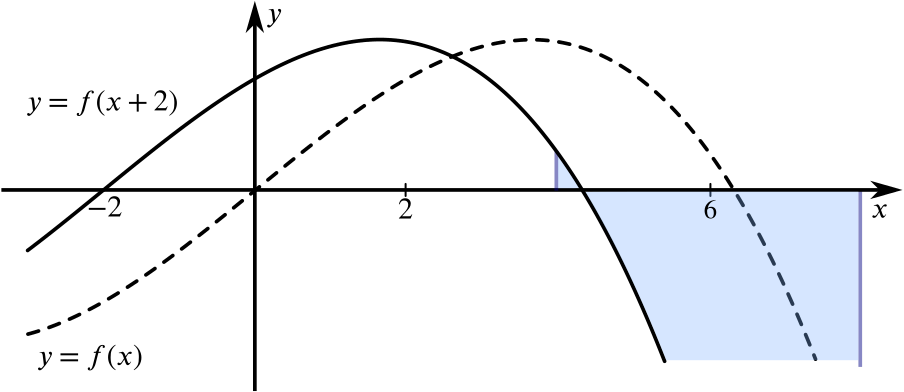 The area between y = f of x + 2, the x axis and the lines x = 4 and x = 8.