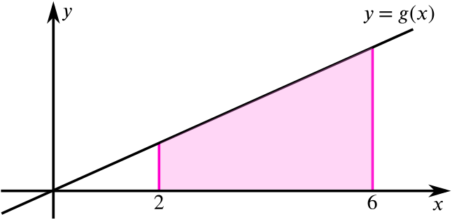 Plot of y equal g of x which is a straight line through the origin and a shaded region between x = 2 and x = 6.