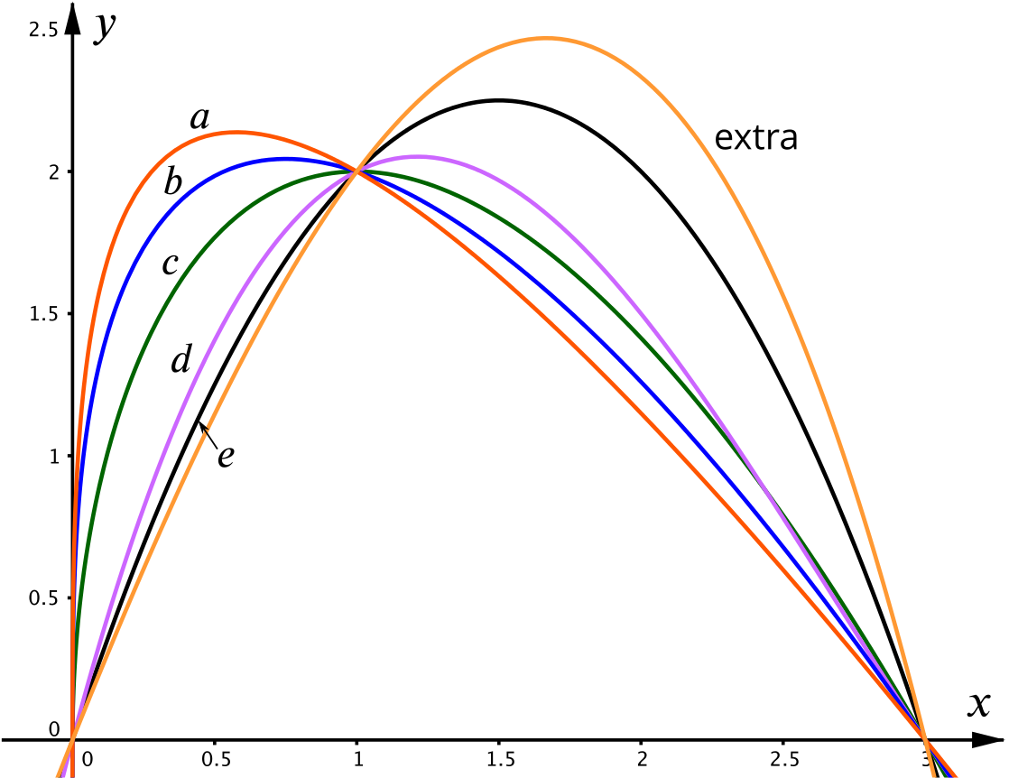 graph of the six curves