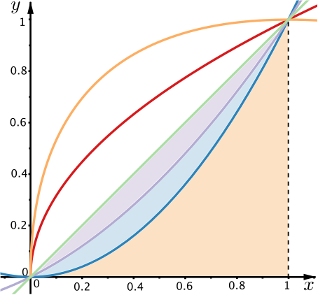 The plots from before with a right angled triangle between the origin, the second intersection point and point (1,0).