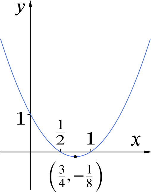 A sketch of the function $y = (2x - 1)(x - 1)$, with $-1 \le x \le 2$.