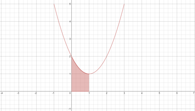 Area under the curve between x=0 and x=1 is shaded