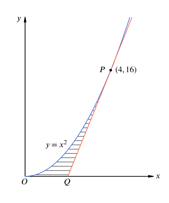 A plot of the curve $y = x^2$ with the point $P = (4,16)$. The tangent to the curve at $P$ intersects the $x$-axis at $Q$. The area bounded by the curve, the $x$-axis, and the tangent is labelled.