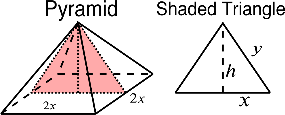 The pyramid as before but with a shaded isosceles triangle marked out with its vertices being the apex of the pyramid and the midpoints of two opposite sides of the square base. The shaded triangle has height h and base 2x and other sides length y.
