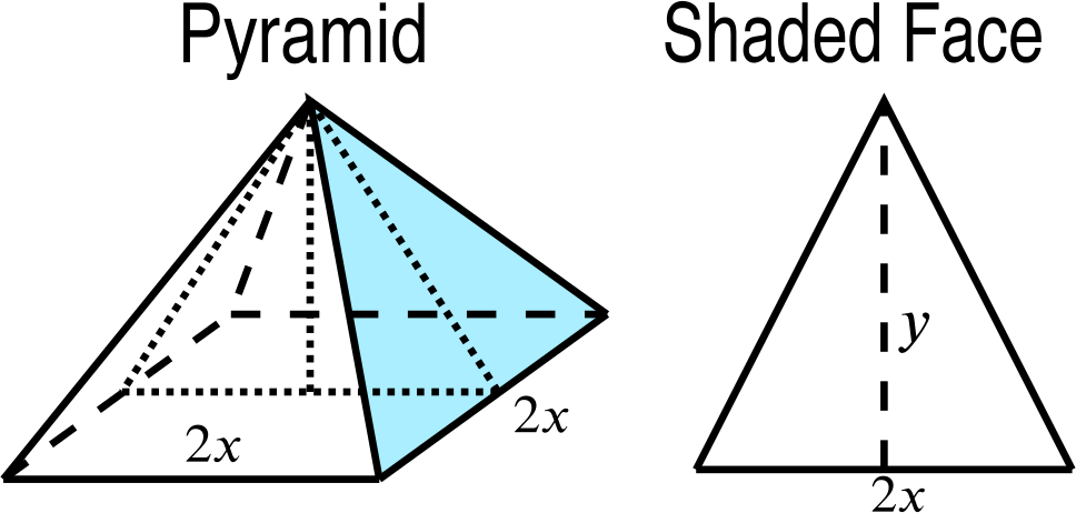 The same diagram as the previous but with one of the triangular faces of the pyramid shaded blue. This triangular face has height y and base 2x.