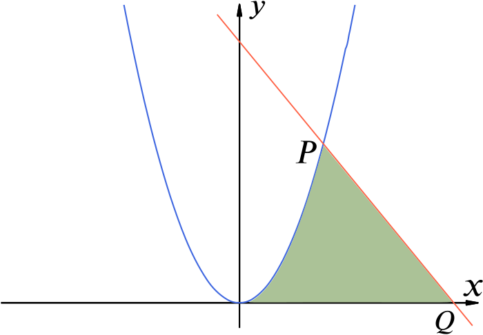 A plot of the curve $y = x^2$ and the line $2x + y = 15$ with $-8.5 \le x \le 8.5$. The point in the first quadrant at which the curve and line cross is denoted by $P$. The $x$-intercept of the line is denoted by $Q$. The shaded region is the region beneath both the curve and line and between the origin and $Q$.