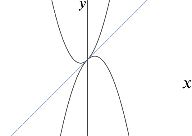 Graph of two parabolas that touch each other exactly once, with the common tangent marked