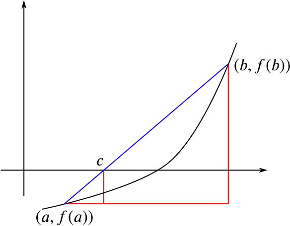 Graph with a point (a, f of a) on the curve below the x axis and a point (b, f of b) above it. A line is drawn between them which crosses the x axis at a point c.