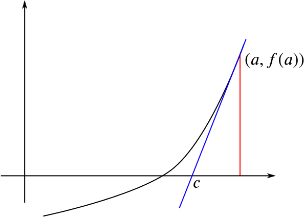 A point (a, f of a) on the curve and the tangent line to the curve at this point, which meets the x axis at a point c.