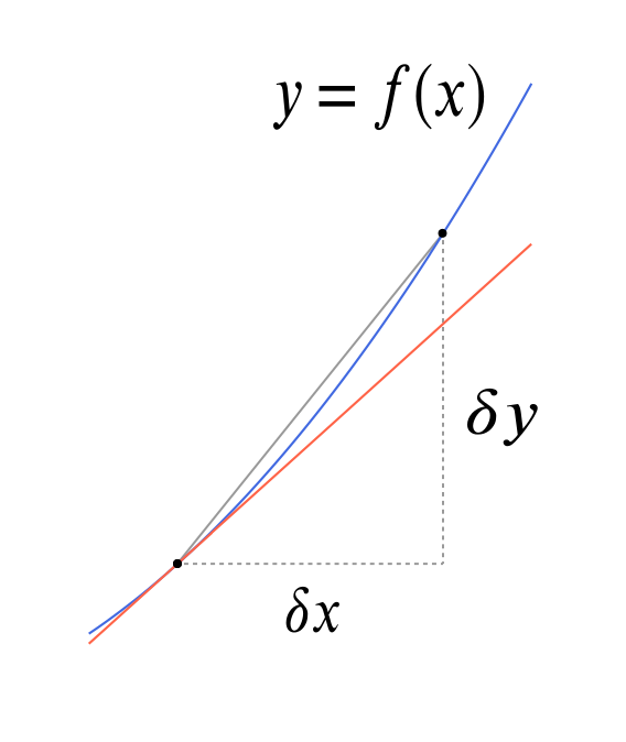 A plot of the curve $y = f(x)$ together with a chord connecting two points and a tangent at one of the points. The chord is very close to the tangent.