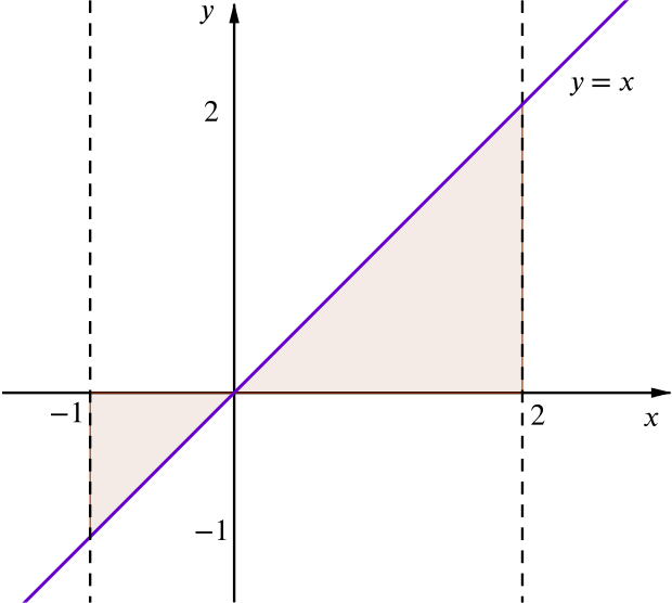 Graph of y=x showing area between -1 and 2