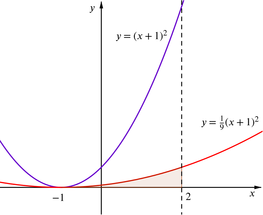 graph of the curve, the scaled curve and the area under it