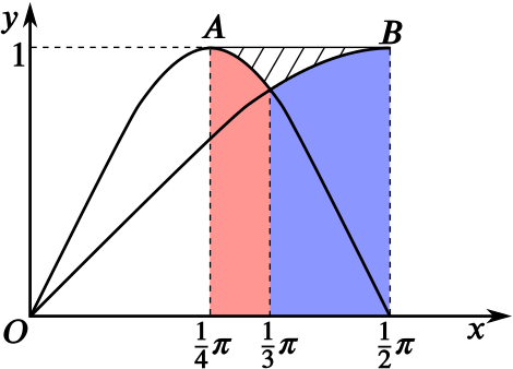 Areas below the curves of sin x and sin 2x