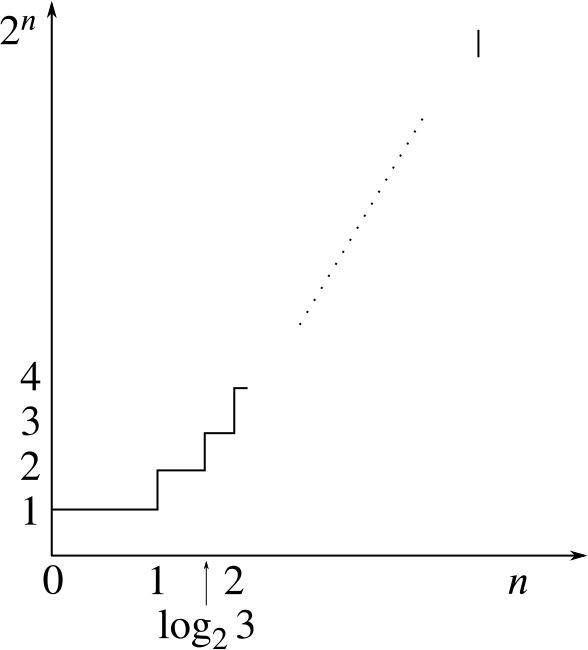 Graph of [2 to the x], which has the shape of steps