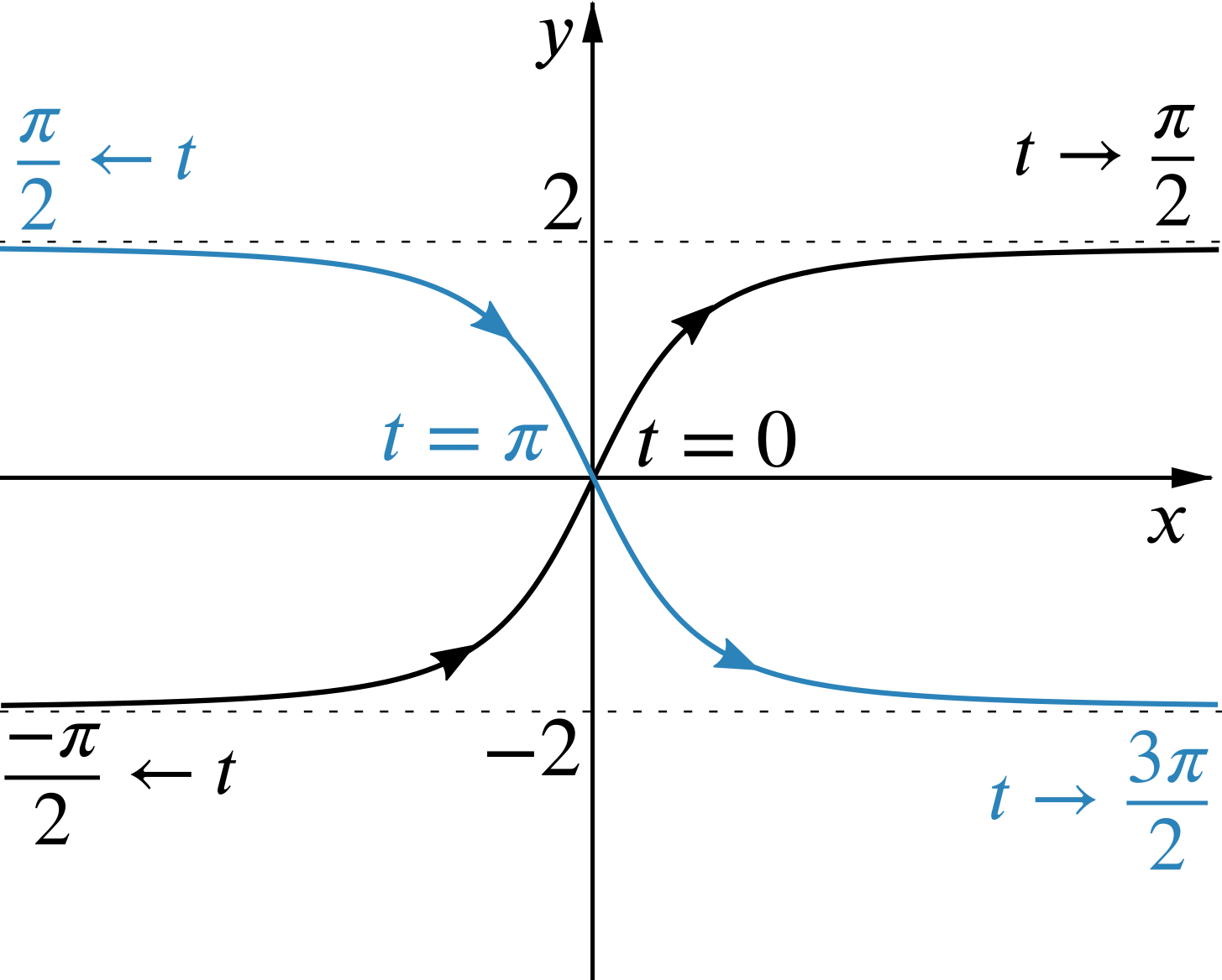 graph of one of the curves