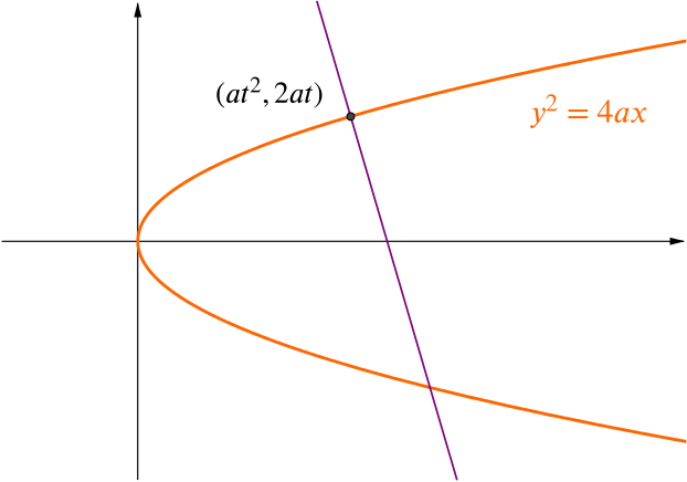 Graph of the parabola and the normal to the point with parameter t
