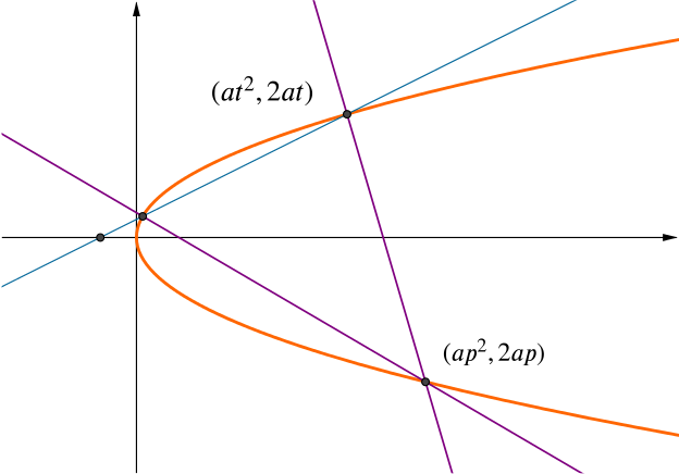 Graph of the parabola and two normals which pass through a point with parameter p