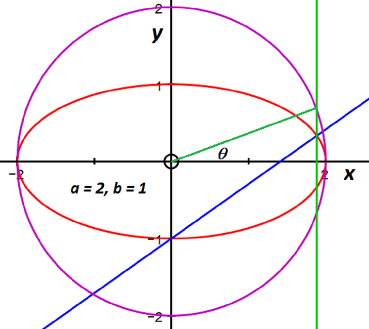 the ellipse for the case when a equals 2, b equals 1, with the normal passing through 0 minus b