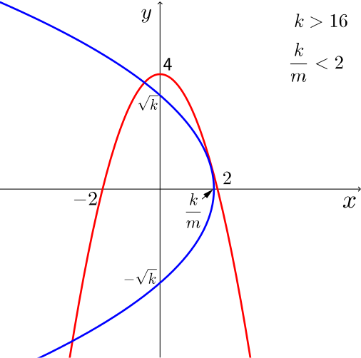 Solution What Is Implied If These Two Parabolas Touch Exactly Once Chain Rule Integration By Substitution Underground Mathematics