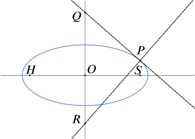 Diagram of ellipse with the tangent and normal at P intersecting the y-axis at Q and R respectively