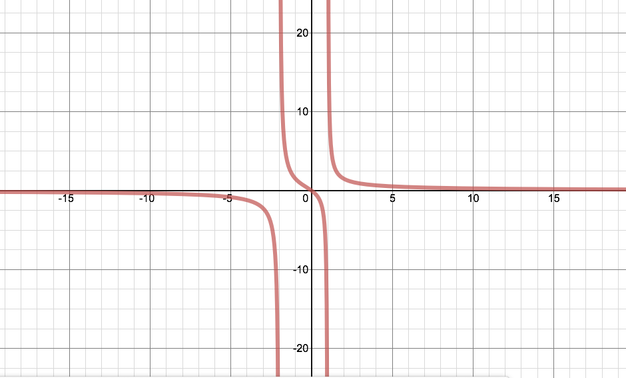 Graph of the function specified. The graph starts just below zero, approaches minus infinity at the first asymptote, comes down from infinity afterwards and then to minus infinity again at the second asymptote, then comes down from minus infinity a final time before approaching zero as x tends to infinity.