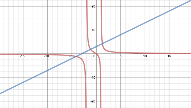 The same graph with the line sketched onto it. It crosses the graph 3 times, once before the first asymptote, once between the two and once after the second.