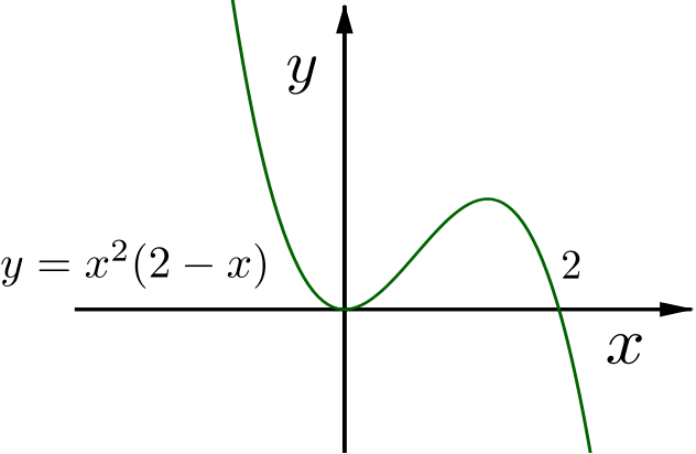 Sketch graph of the curve defined by the equation y equals x squared times 2 minus x.