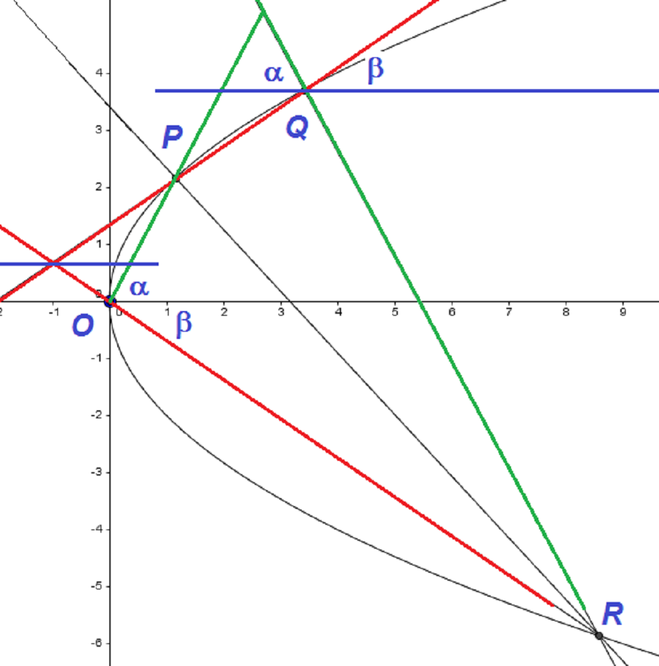 Graph of the parabola y squared = 4a x with the normals at P and Q marked, and the point of intersection of their normals R, on the parabola, marked too. The line passing through P, Q intersects the x axis at (minus 2a, 0).
