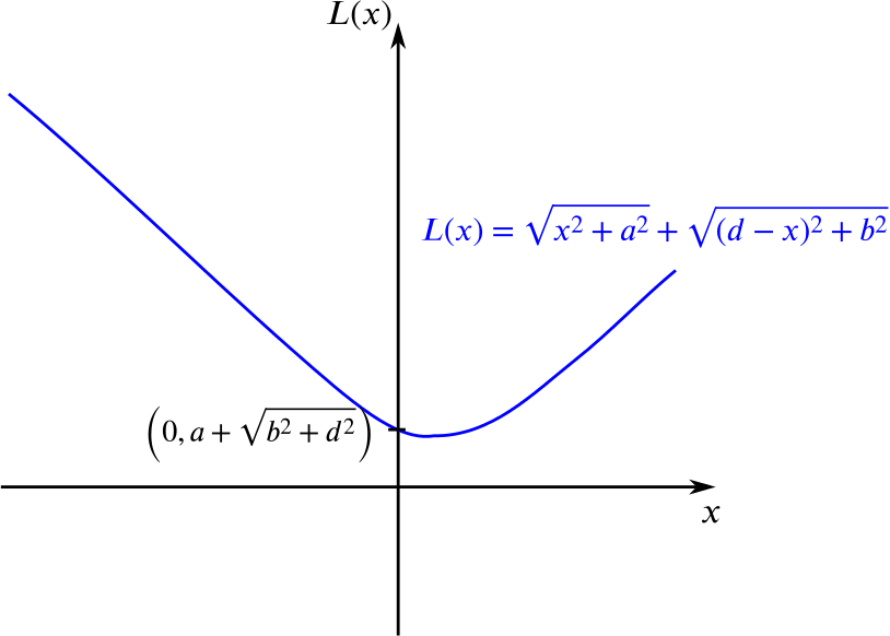 the function L of x, as found above