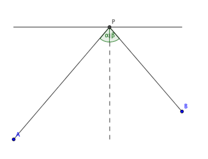 A line from A to point P at angle alpha to the normal, and a line from P to B at angle beta to the normal