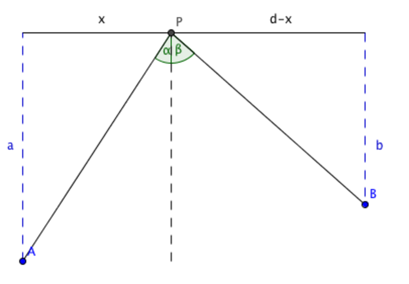 line from A to P, and another from P to B, with distances described as above